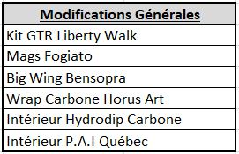 AG modifications 1