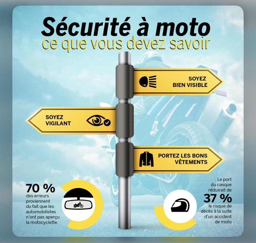 La sécurité à moto. Source: https://blogue.lacapitale.com/loisir/securite-moto/